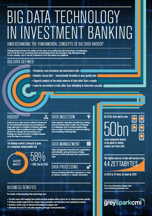 Big Data Technology in Investment Banking